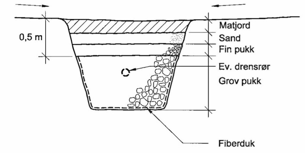 DRENERINGSGRØFT: Prinsipp for bygging av en dreneringsgrøft.