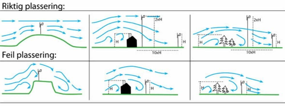 ØVERS. Riktig plassering av vindturbin: På høydedrag med jevnt stigende terreng eller i god høyde over hus, trær og andre hindringer. Her er riktig høyde to ganger høyden av hindringen.  UNDER. Feil plassering av vindturbin: På høydedrag med ujevnt terreng eller for lavt i forhold til hus, trær og andre hindringer fører til turbulens og redusert effekt.