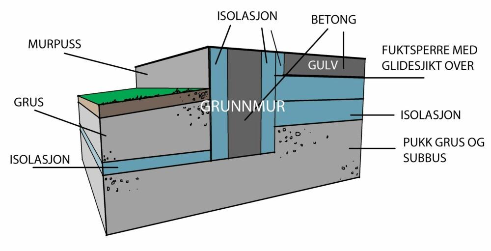 KONSTRUKSJON: Dette er en typisk plate på mark-konstruksjon. Isolasjonen er lagt slik at den bryter alle kuldebroer inn til selve gulvet.