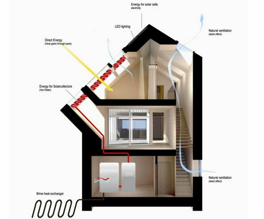 Sunlighthouse har et omhyggelig arrangert varmesparesystem.