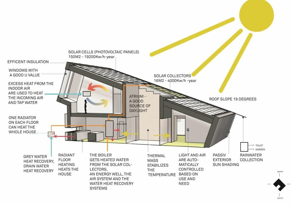 HØYTEKNOLOGI: For at huset skulle bli mest mulig energieffektivt, er det gjort en rekke tekniske installasjoner.