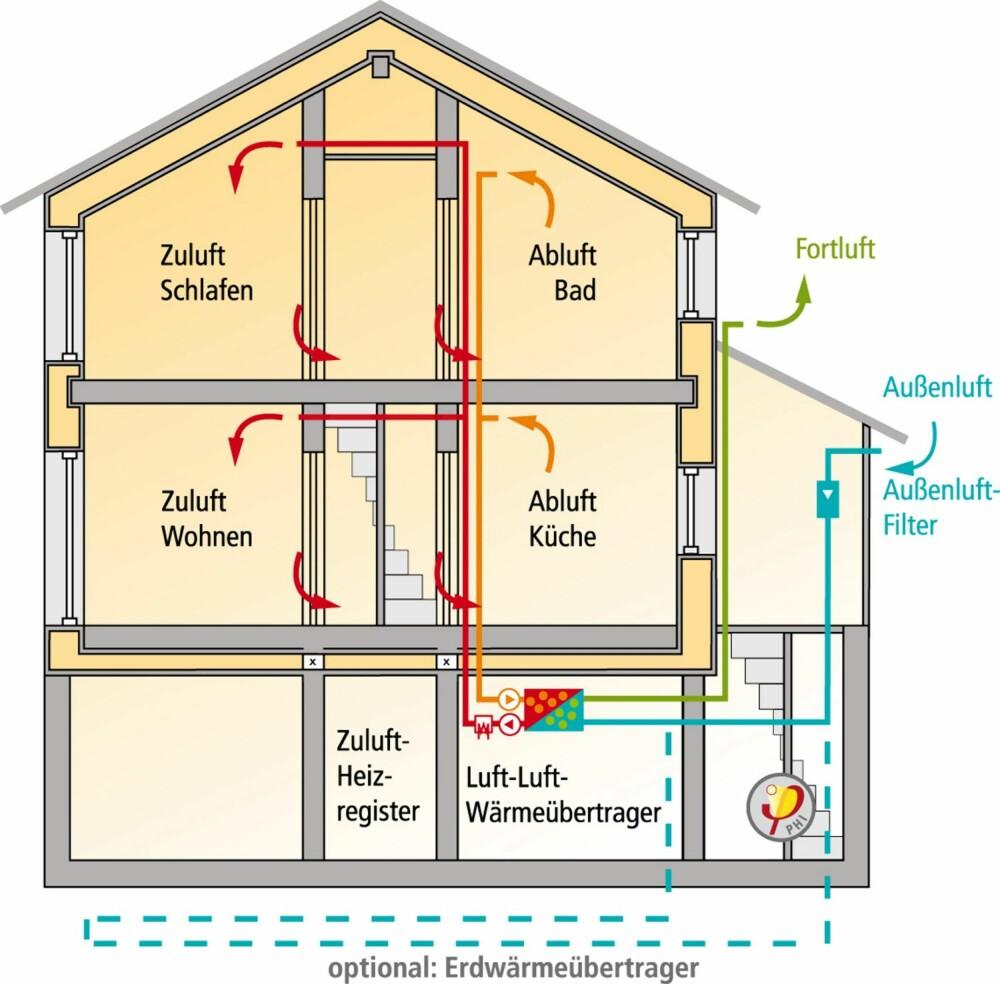 VENTILASJONSPRINSIPP: Slik fungerer ventilasjonen i et passivhus (Zuluft=innluft, abluft=utluft). I kjelleren skjer det en varmegjenvinning av utluften før den sendes ut av huset. Varmen overføres til den friske innluften før den sendes inn i huset.