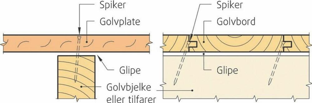 TREVIRKET KRYMPER: Når trevirket i ulimte gulv krymper ved uttørking, blir det ofte en glipe mellom bjelke og gulv.