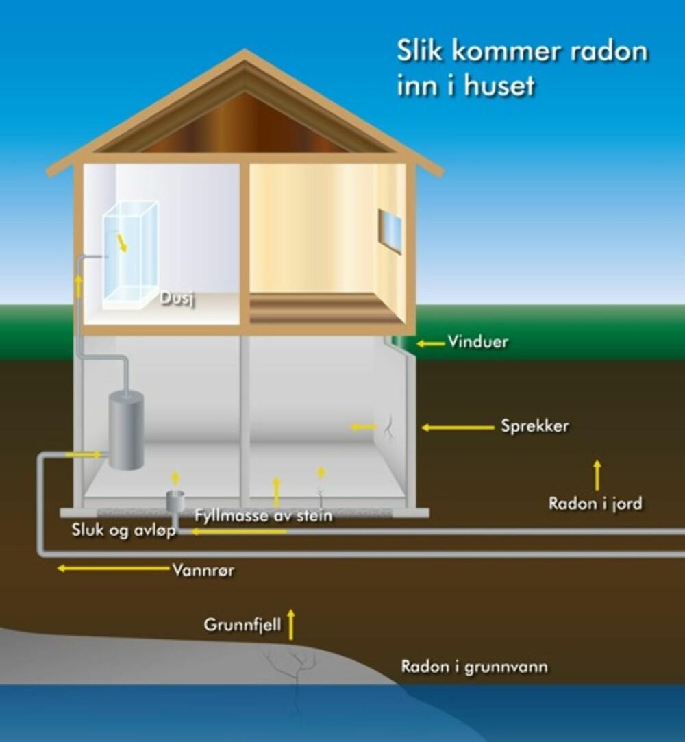 RADON I HJEMMET: Denne modellen viser hva som skjer når radon kommer inn i hjemmet ditt.