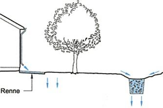 AVSKJÆRENDE DRENERING: Ved fall inn mot huset, kan det etableres en såkalt avskjærende drenering, slik det er angitt til høyre i denne tegningen,