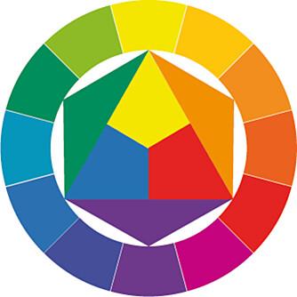 ITTENS: Dette er Ittens fargesirkel som består av tolv farger. De tre midterste fargene (blått, rødt og gult) kalles primærfarger og er rene farger. Blander du disse fargene to og to, får du sekundærfargene. Blander du en primærfarge og en sekundærfarge, får du en tertiærfarge (den ytterste delen av sirkelen). Når du skal lage din egen fargepalett er det trygt å velge farger som ligger nær hverandre i sirkelen. Legger du til en detalj i en farge på motsatt side av sirkelen (en kontrastfarge), skaper du litt mer liv.