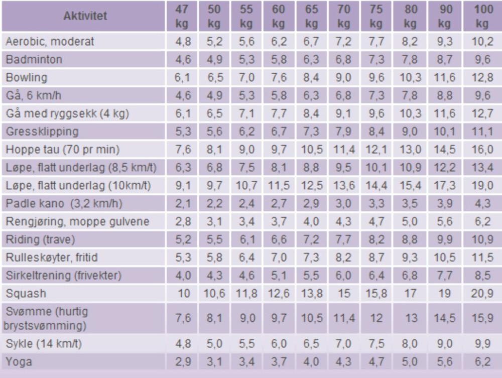 TRENING- OG VEKTRATIO: Theres F. Mathisen har utarbeidet tabellen som viser forholdet mellom trening og vekt.
