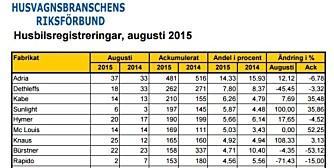 RIKTIG: Den svenske statistikken er riktigere enn den norske.