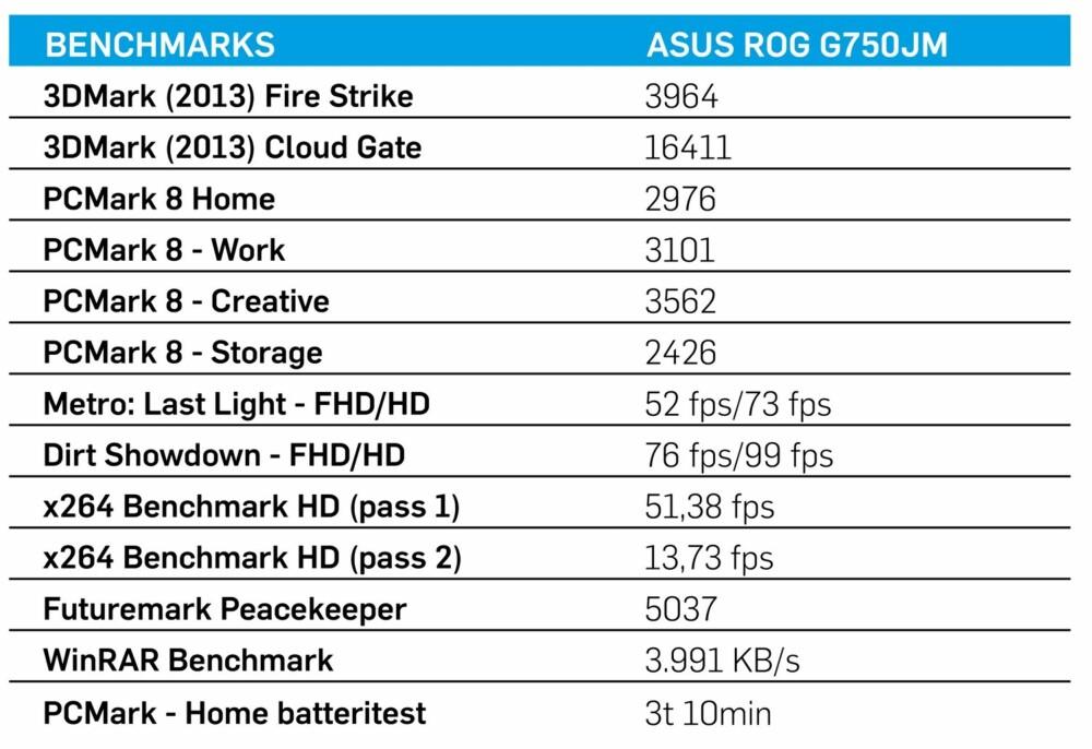 Testresultatene til Asus ROG G750JM (T4012H).