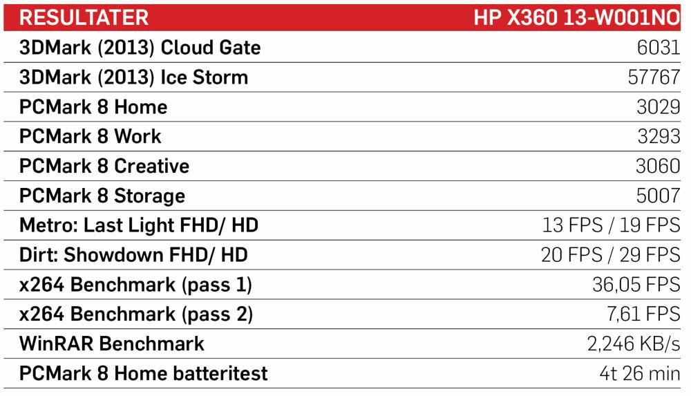 Testresultatene til HPs Spectre X360.