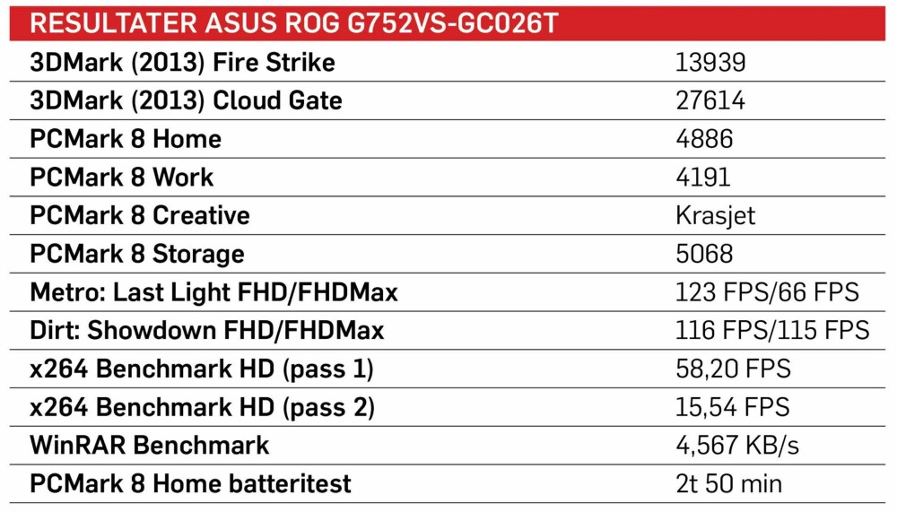 Testresultater for Asus ROG G752VS-GC026T.