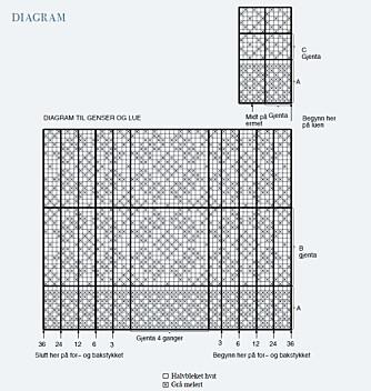 MØNSTER: Her finner du diagram til settet.