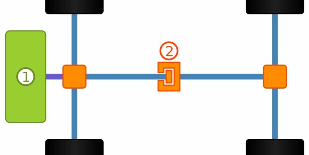INNKOBLING: Med et innkoblingssystem, der det klart vanligste er en lamellkobling (2), kobles bakhjulene til når det registreres hjulspinn. En styringsenhet avgjør hvor mye av kraften fra motoren (1) bakhjulene til enhver tid skal få. I noen biler kan sjåføren koble inn firehjulsdrift med en knapp eller bryter.
