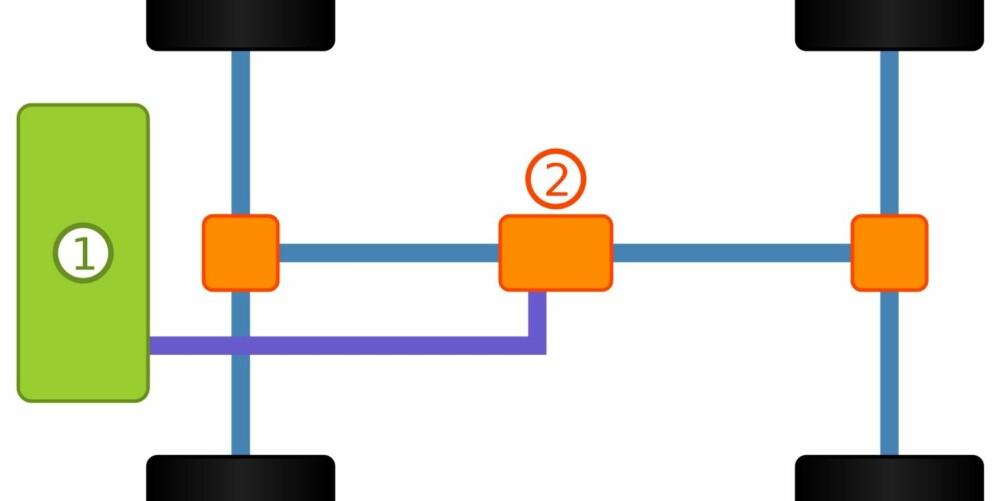 PERMANENT: Med permanent firehjulsdrift fordeler en senterdifferensial (2) kraften fra motoren (1) videre til for- og bakakselen. Senterdifferensialen kan konstrueres for å fordele ulike andeler av kraften til hver aksel.