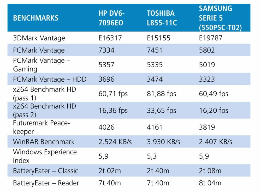 TEST: Testresultater for HP Pavillion DV6-7096eo sammenlignet med et par aktuelle PC-konkurrenter.