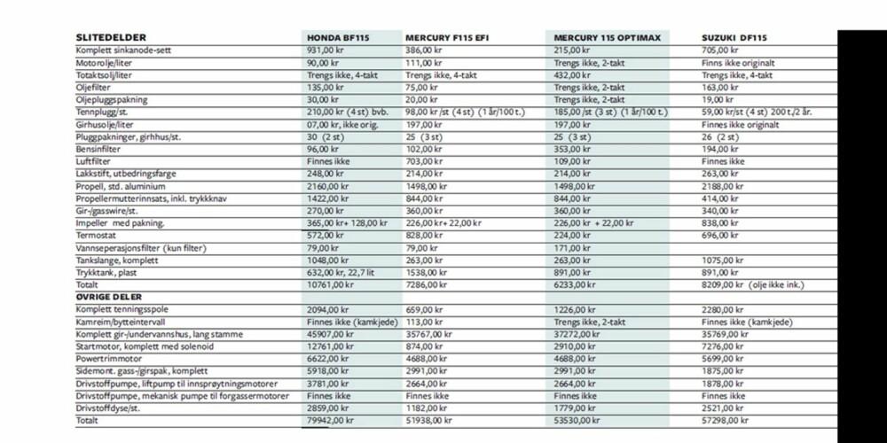 BILLIGST: Gjør vi det samme totalsammenligningen når det kommer til prisene på reservedeler til 115-hesterne, er Evinrude 115 E-tec billigst på slitedeler med 6019 kroner, mens Honda BF115 er dyrest med 10 761 kroner (Bruk zoom-funksjonen i nettleseren din for å se tallene).