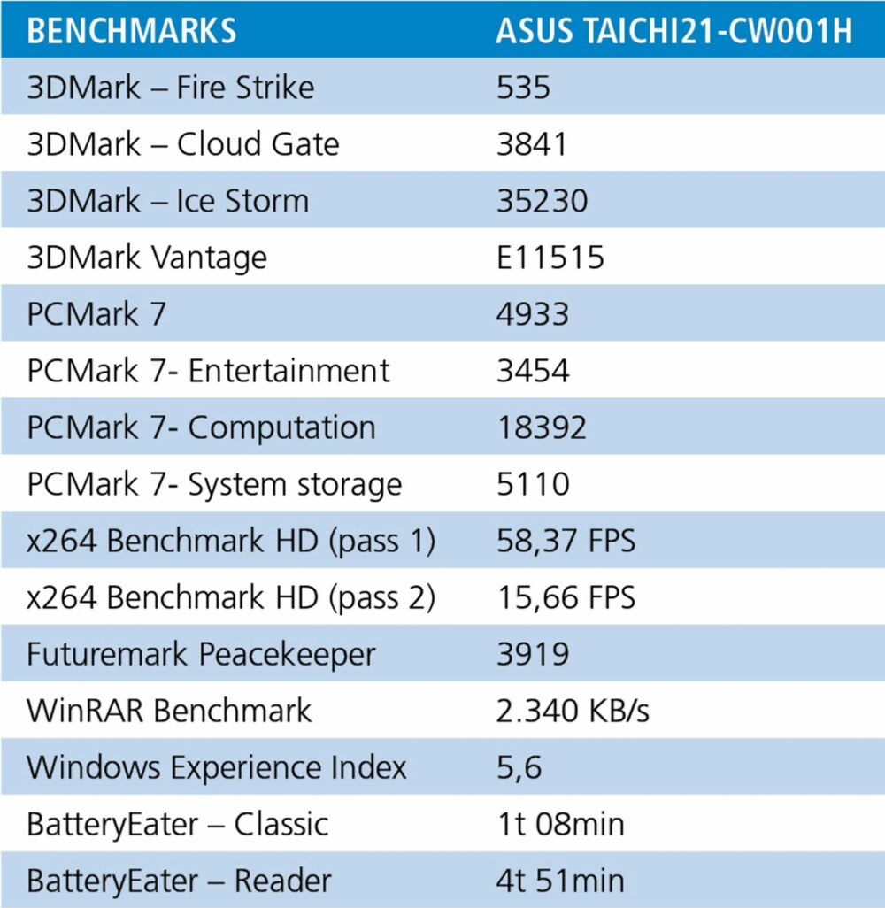 TEST: Testresultater for ASUS Taichi.