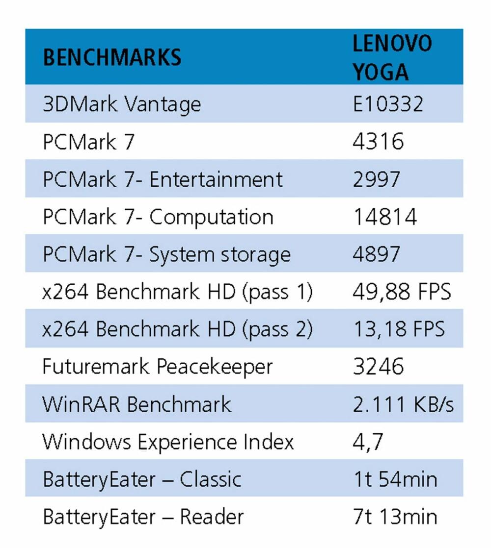 Testresultatene til Lenovo IdeaPad Yoga 13.