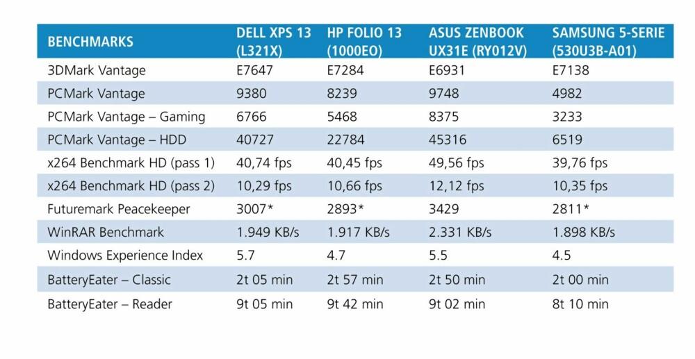TEST: Testresultatene til HP Folio 13 og Dell XPS 13 sammen med et par aktuelle konkurrenter vi har testet tidligere.