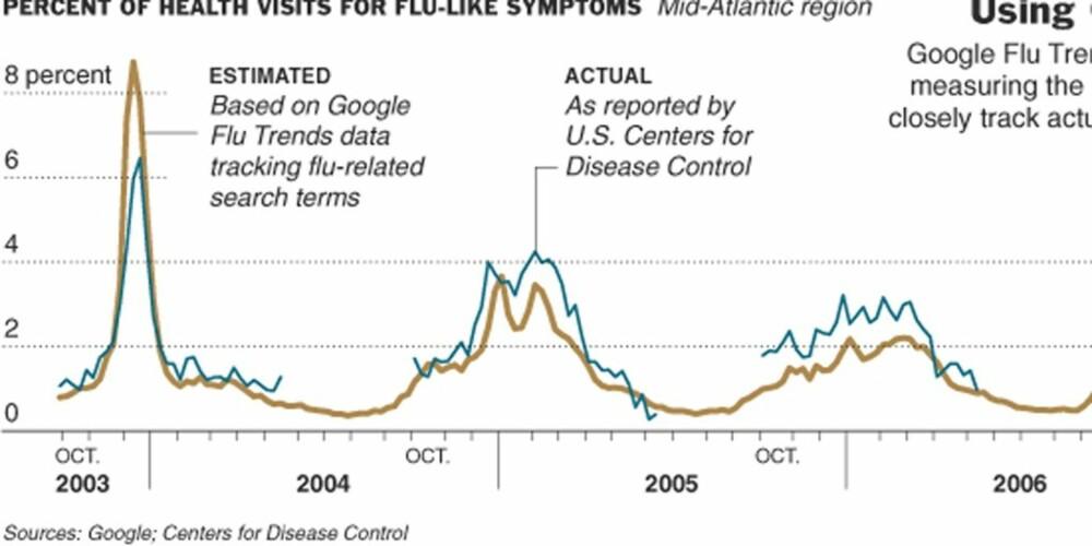 KLAR TREND: Den brune streken viser tendensen i Google-søk på influensa og beslektede ord og begreper. Den blå streken viser offisielle influensatall fra amerikanske helsemyndigheter.