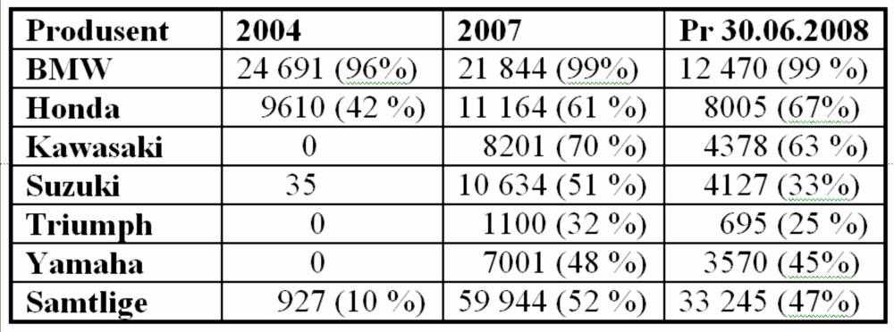Tabellen viser salgsutviklingen i antall sykler med ABS i Tyskland hos noen av de største produsentene. Prosenttallene viser andel sykler av totalsalget med ABS-bremser i 2004, 2007 og 2008 (første halvår).