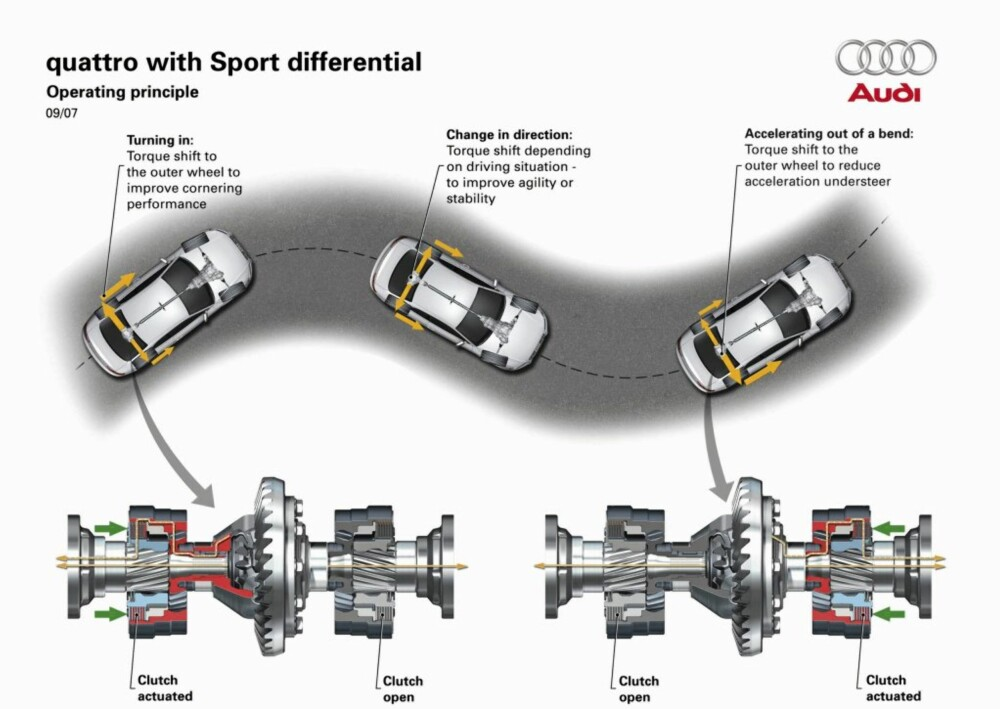 SPORTSDIFFERENSIAL: Audi har utviklet en ny sportsdifferensial som motvirker både over- og understyring i svinger.