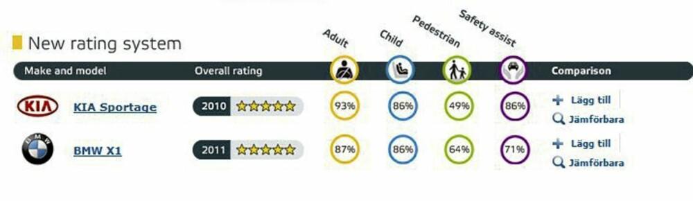 SPORTAGE VINNER: Rent sikkerhetsmessig ser Sportage ut som en vinner ved siden av BMW X1, selv om begge ender med toppkarakteren 5 stjerner. FOTO: Skjermdropp www.euroncap.com