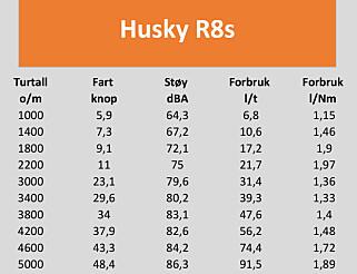 TESTDATA: Husky R8s med Yamaha F350