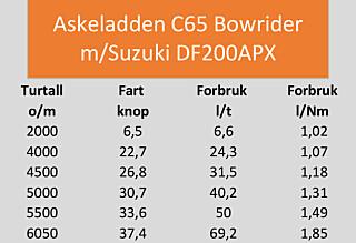 TESTDATA: Askeladden C65 Bowrider