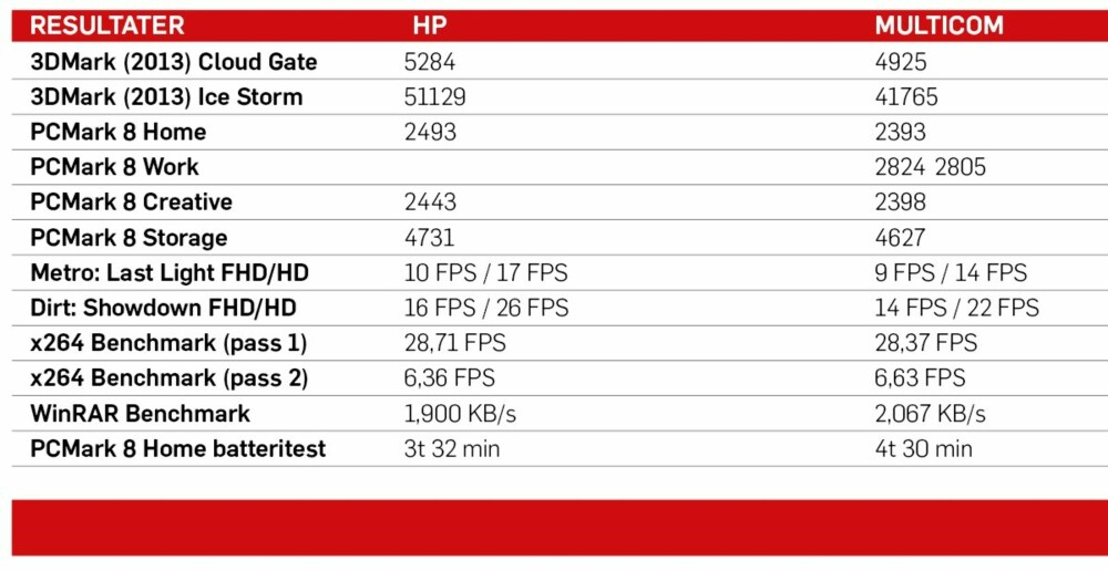 TESTRESULTATER: Vi har testet HP Envi 13 mot Multicom Talisa. Begge med 13 tommers skjerm.