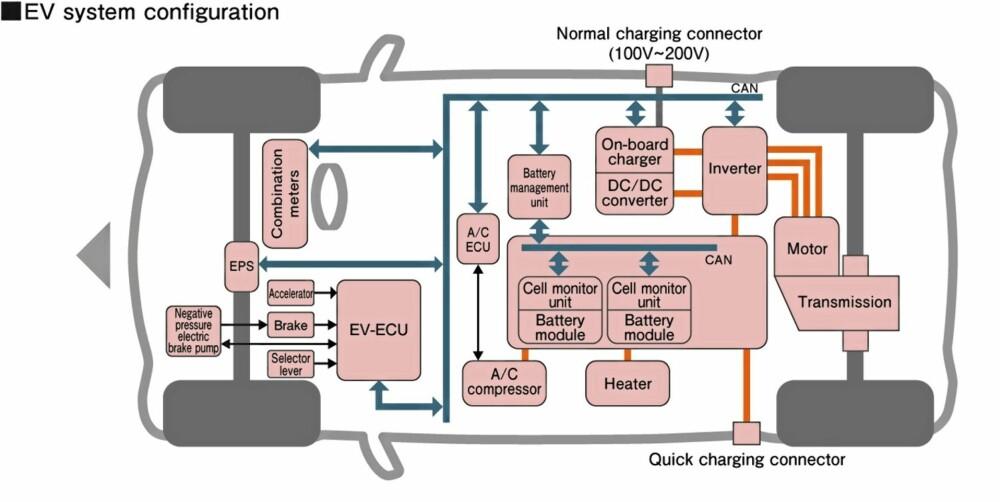 TEKNISK VIDUNDER: I bilens gulv har ingeniørene gjemt elektronikken og batteriene. Her er det mange systemer som skal harmonere.