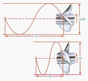 STIGNING: I teorien forteller stigningen deg hvor langt en propell skrur seg innover per omdreining.