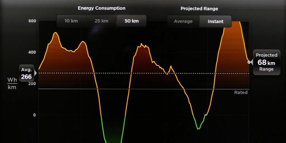 FORBRUK: Skjermen viser grafen for energiforbruk i et skikkelig kupert parti.