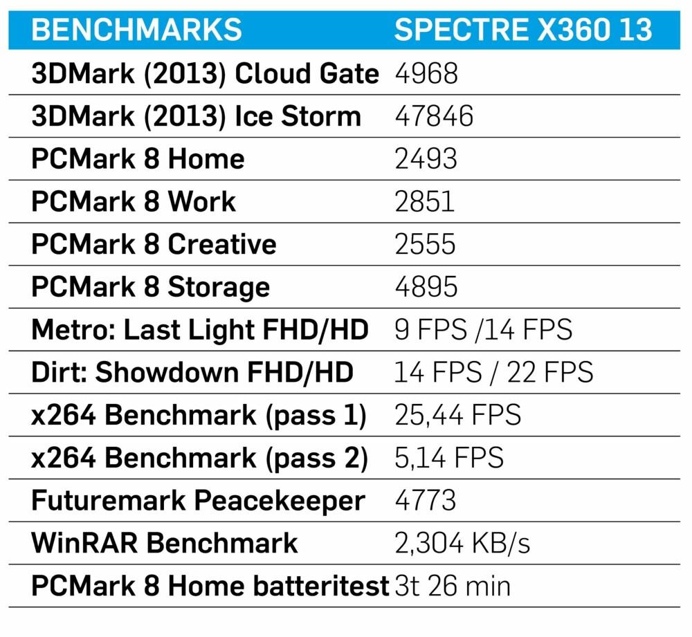 Testresultater HP Spectre X360.