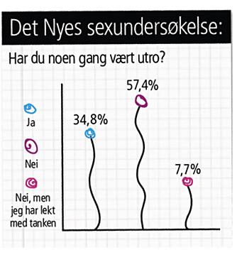 SJOKKTALL: 34,8 % av jentene i Det Nyes undersøkelse har selv vært utro.