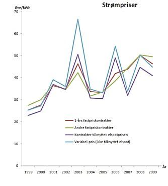 BILLIGERE STRØM? Grafikken viser hvordan det årlige forløpet av strømprisene har vært siden 1999. Spotpris (violett) har gjennomgående hatt det gunstigste forløpet, mens standard variabel pris (turkis) frem til 2007 har ligget over de andre avtalevariantene. Fremstillingen er basert på tall fra SSB.