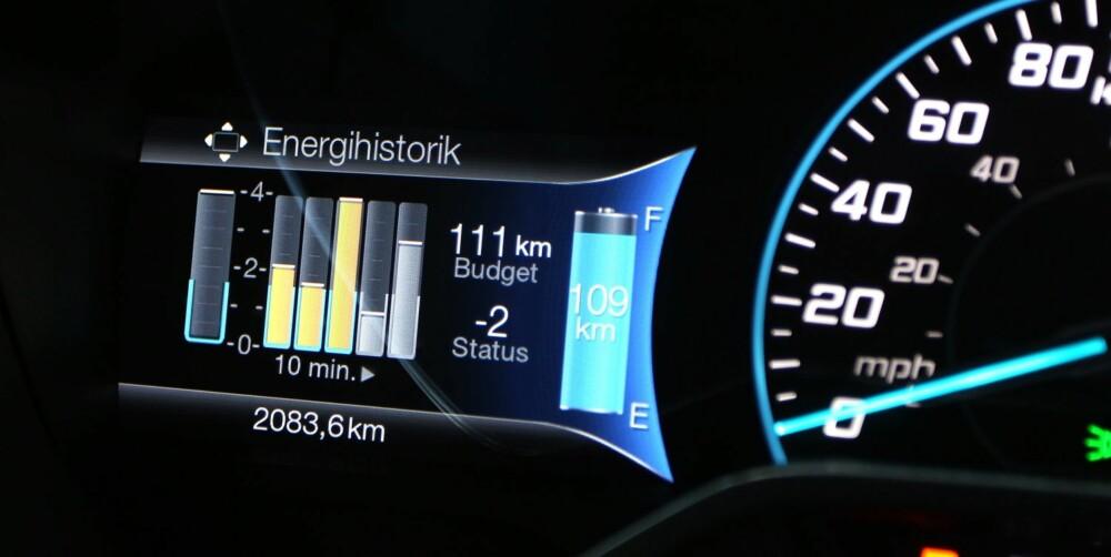 120 KM: Ford oppgir en rekkevidde på opp til 162 kilometer. Etter 80 kilometer på variert norsk vei i en temperatur på 6-7 grader, estimerer vi rekkevidden til 120 kilometer.