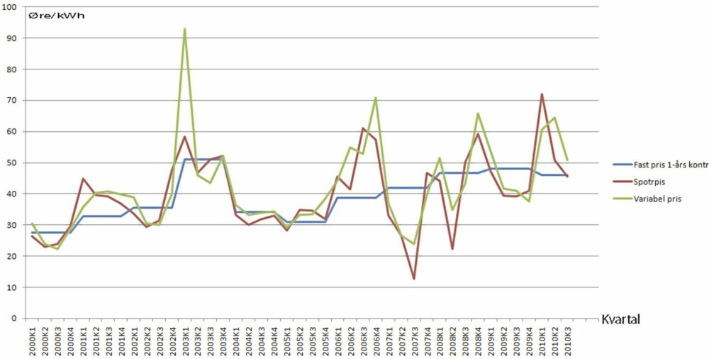 STRØMPRISENE: Grafiken viser svingningene i strømpriser for fastpris (blå), spotpris (rød) og standard variabel (grønn). Datakilde SSB.
