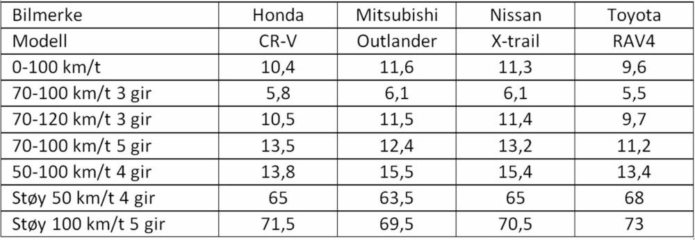 Testresultater: Toyota RAV4 er den kjappeste av de fire bilene, mens Mitsubishi Outlander er den klart mest stillegående. Honda CR-V og Nissan X-Trail utmerker seg med mest innvendig plass.