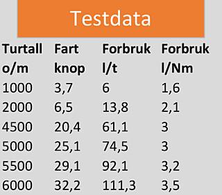 Testdata 895 m/2xYamaha F150