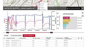GOD  OVERSIKT: Polar flow-programmet er stappet med oversikter og analyser, både i web- og mobilutgave. Her vises puls og fart etter en intervalløkt.