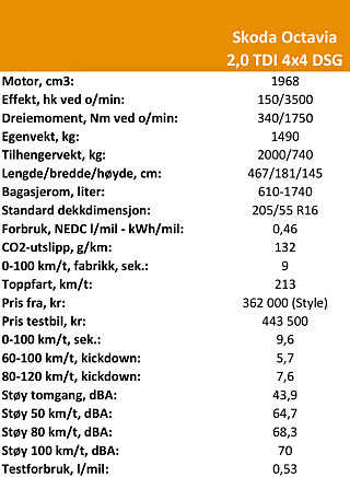 TEKNISKE DATA: Skoda Octavia 2,0 TDI 4x4 DSG