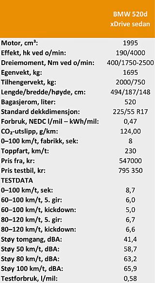 TEKNISKE DATA: BMW 520d xDrive sedan
