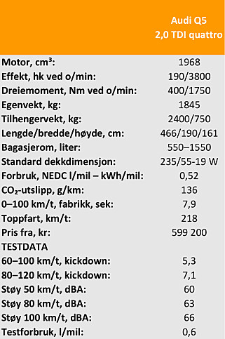 Tekniske data Audi Q5 2,0 TDI quattro
