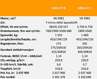 TEKNISKE DATA: Mercedes AMG GT R og GT C.
