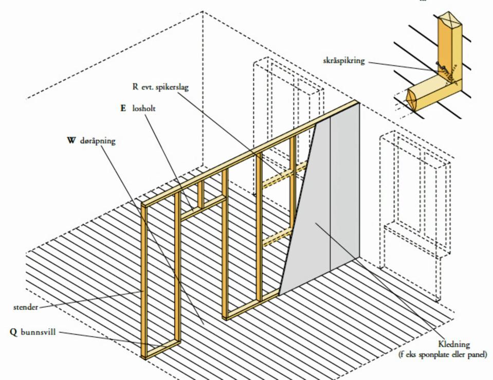 LETTVEGG: En lettvegg består av en ramme av bunnsville, toppsville, stendere og kledning. (Illustrasjon: Trefokus)