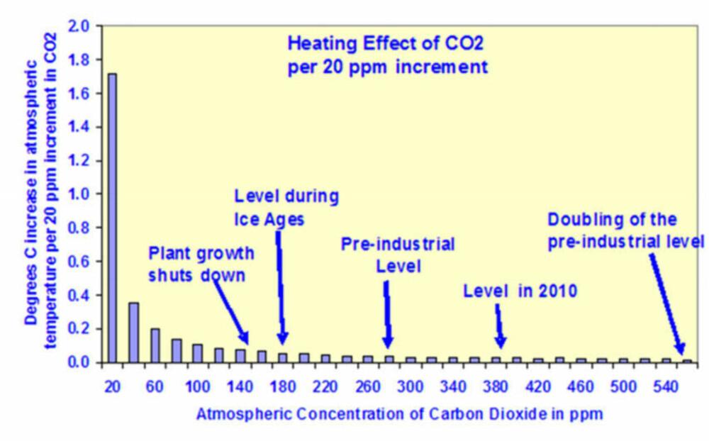 Den ekstra varmeeffekten av CO2 faller jo høyere konsentrasjonene blir. Denne grafen viser effekten av en økning av CO2-konsentrasjonen med 20 ppm.