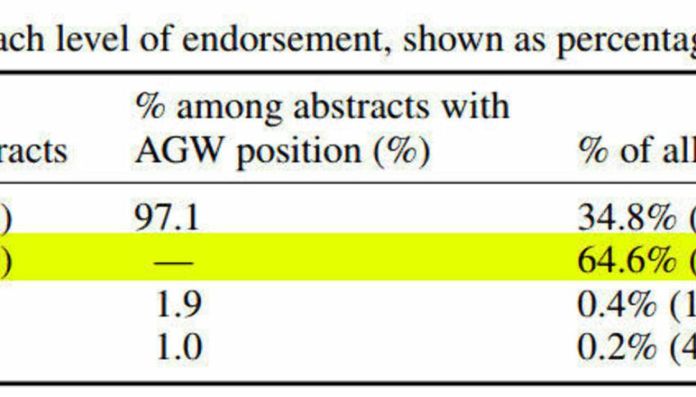 For å komme frem til ideen om at 97% av verdens forskere støtter FNs klimapanel, har man ignorert 66,4% av rapportene som er undersøkt.