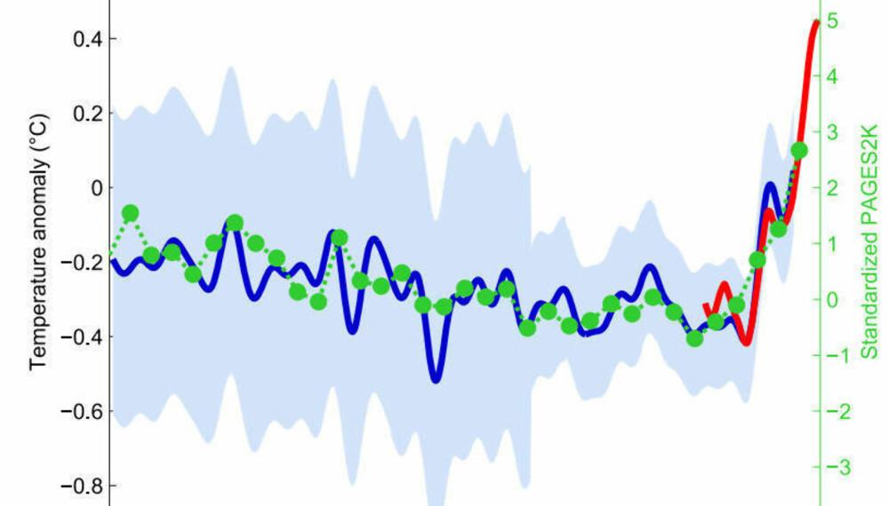 Den berømte hockeykølle-grafen, laget av Michael E. Mann er kanskje historiens mest kjente graf - og ekstremt omdiskutert.