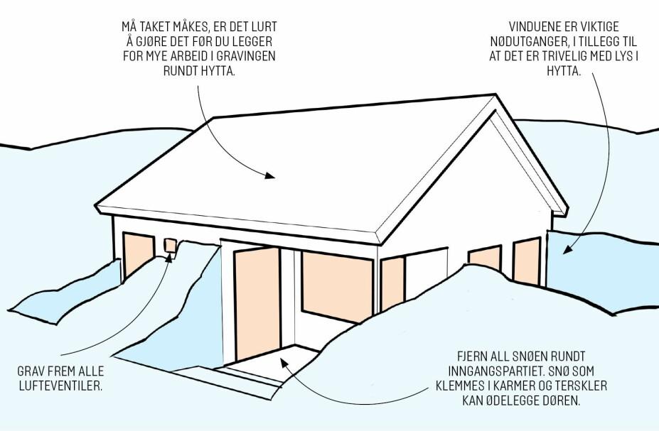 HUSK REKKEFØLGEN: Grav frem de viktige delene av hytta i riktig rekkefølge.